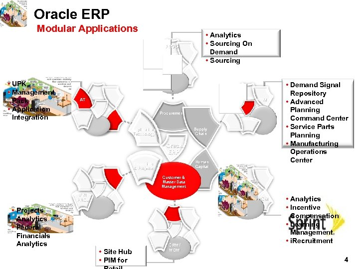 Oracle ERP Modular Applications PROC • UPK • Management Pack • Application Integration •