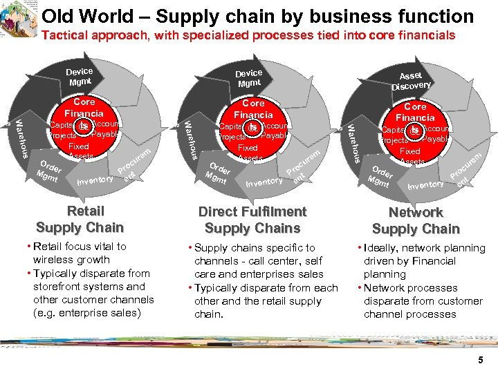 Old World – Supply chain by business function Tactical approach, with specialized processes tied