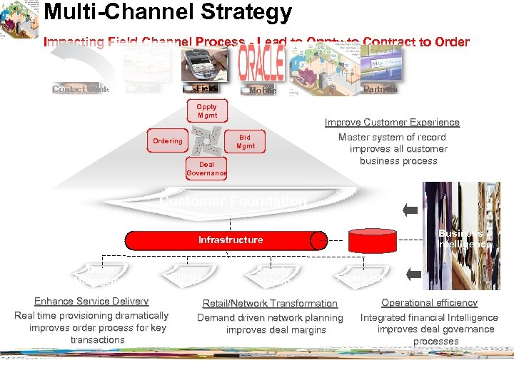 Multi-Channel Strategy Impacting Field Channel Process - Lead to Oppty to Contract to Order