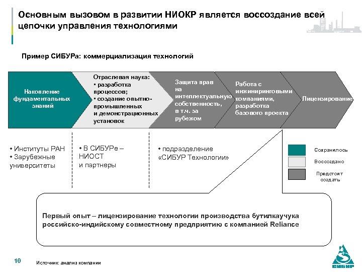 Основным вызовом в развитии НИОКР является воссоздание всей цепочки управления технологиями Пример СИБУРа: коммерциализация