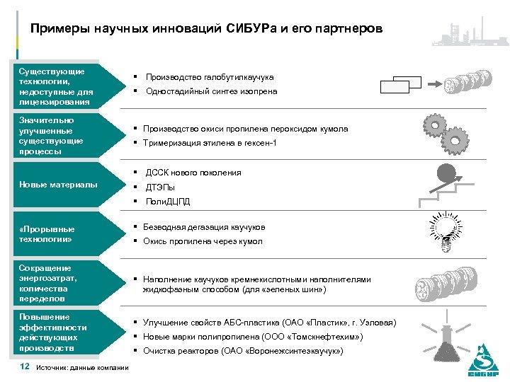 Примеры научных инноваций СИБУРа и его партнеров Существующие технологии, недоступные для лицензирования Значительно улучшенные