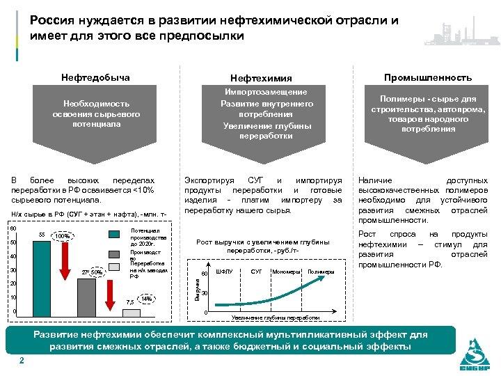 Россия нуждается в развитии нефтехимической отрасли и имеет для этого все предпосылки Нефтедобыча Импортозамещение