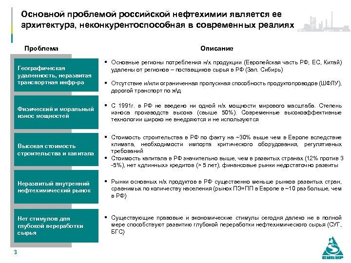 Основной проблемой российской нефтехимии является ее архитектура, неконкурентоспособная в современных реалиях Проблема Географическая удаленность,