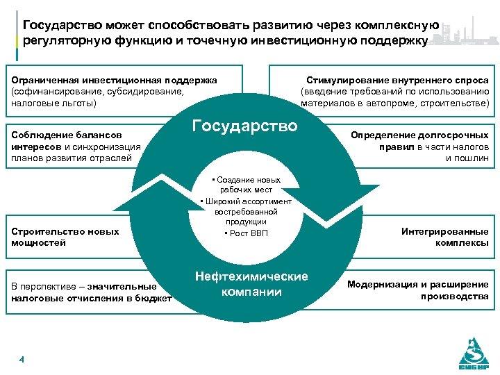 Государство может способствовать развитию через комплексную регуляторную функцию и точечную инвестиционную поддержку Ограниченная инвестиционная