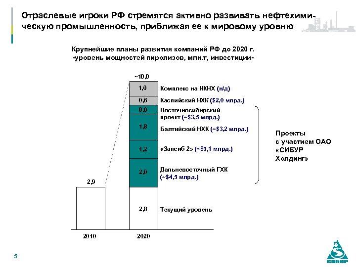 Отраслевые игроки РФ стремятся активно развивать нефтехимическую промышленность, приближая ее к мировому уровню Крупнейшие