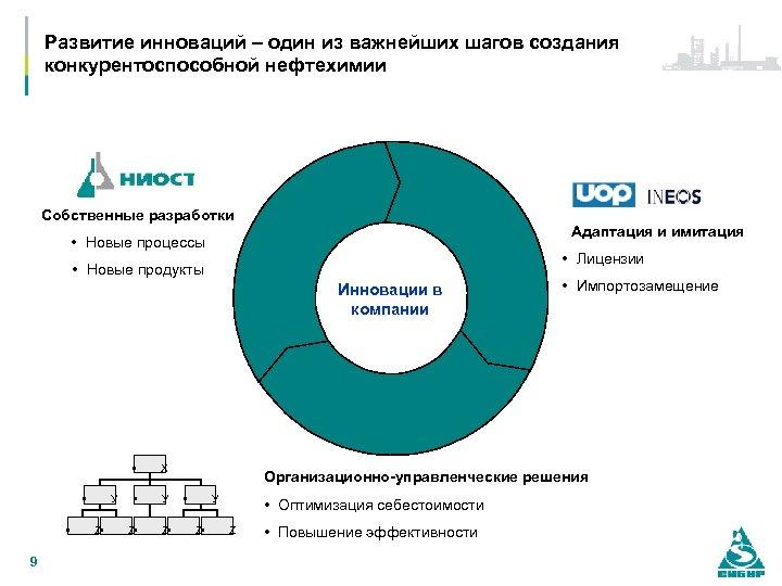 Развитие инноваций – один из важнейших шагов создания конкурентоспособной нефтехимии Собственные разработки Адаптация и