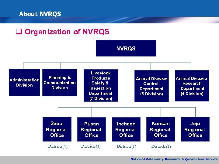 About NVRQS q Organization of NVRQS Planning & Administration Communication Division Livestock Products Safety