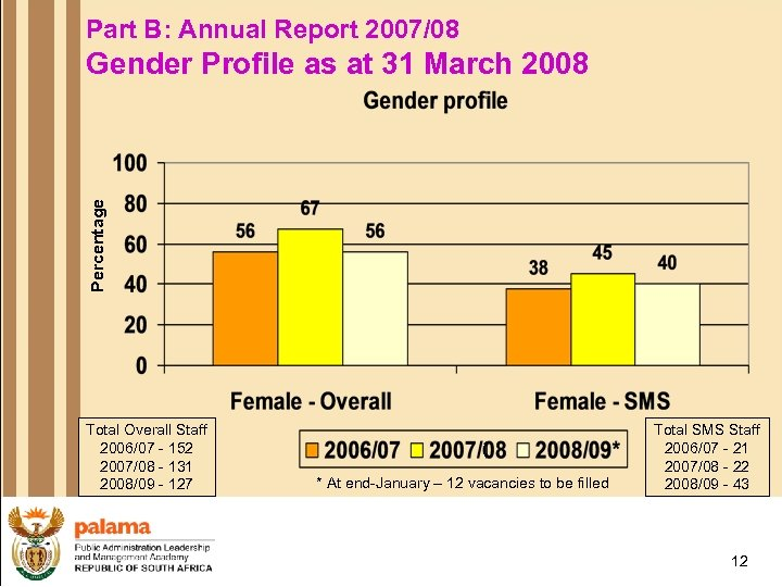 Part B: Annual Report 2007/08 Percentage Gender Profile as at 31 March 2008 Total