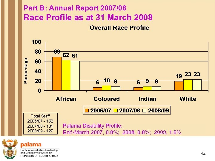Part B: Annual Report 2007/08 Percentage Race Profile as at 31 March 2008 Total