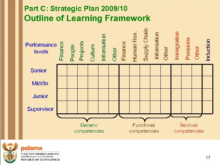 Part C: Strategic Plan 2009/10 Induction Other Pensions Immigration Other Information Supply Chain Human