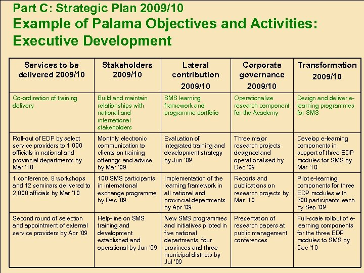 Part C: Strategic Plan 2009/10 Example of Palama Objectives and Activities: Executive Development Services