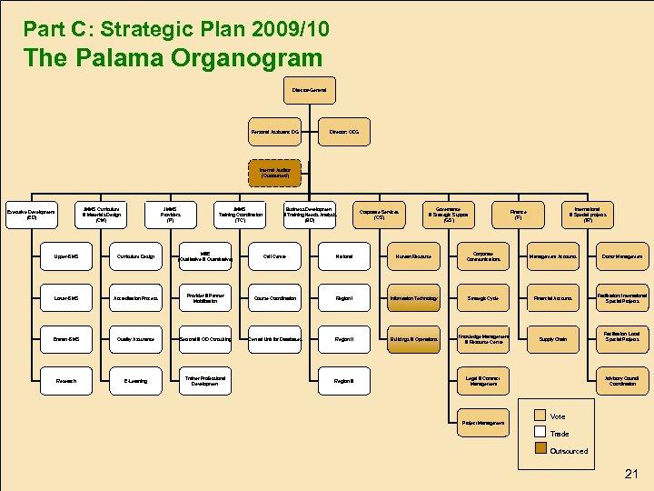 Part C: Strategic Plan 2009/10 The Palama Organogram Director-General Personal Assistant: DG Director: ODG