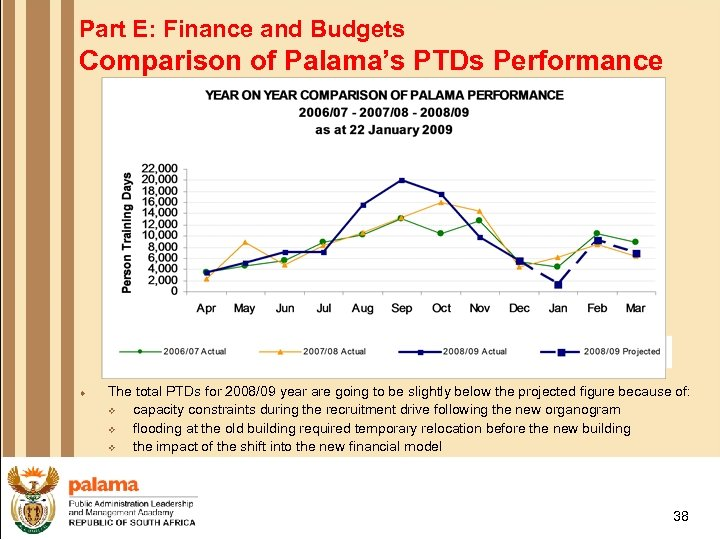 Part E: Finance and Budgets Comparison of Palama's PTDs Performance ¨ The total PTDs