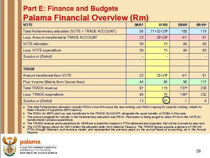 Part E: Finance and Budgets Palama Financial Overview (Rm) VOTE 06/07 07/08 08/09 09/10