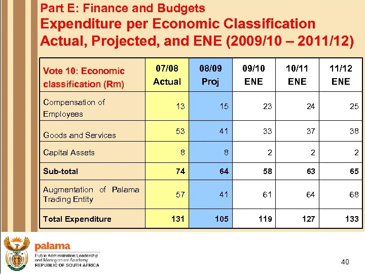 Part E: Finance and Budgets Expenditure per Economic Classification Actual, Projected, and ENE (2009/10