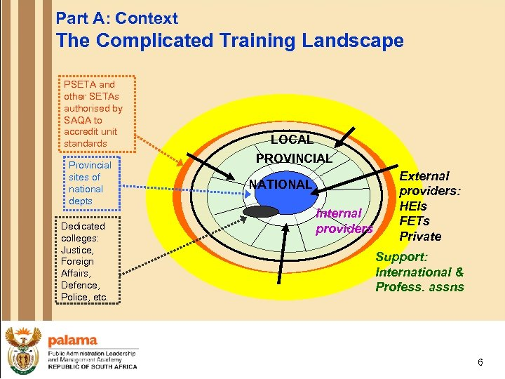 Part A: Context The Complicated Training Landscape PSETA and other SETAs authorised by SAQA