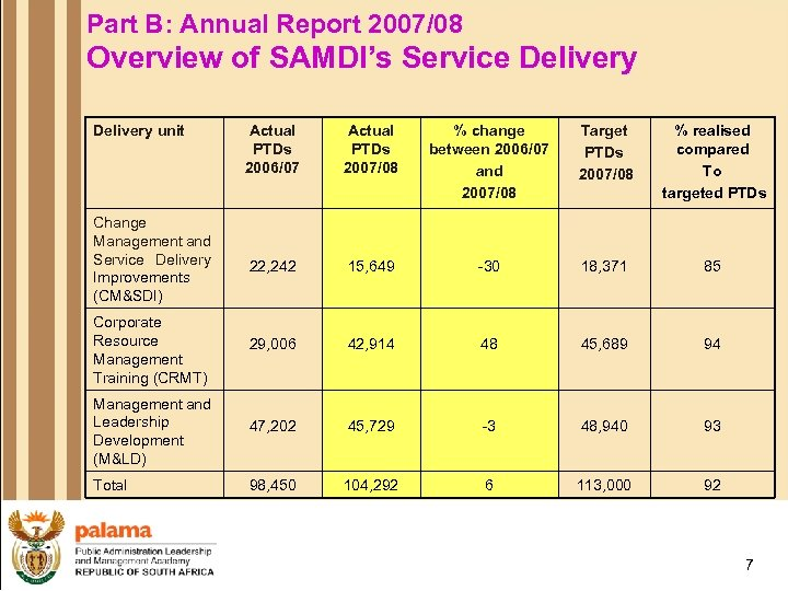 Part B: Annual Report 2007/08 Overview of SAMDI's Service Delivery unit Actual PTDs 2006/07