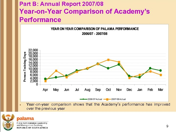 Part B: Annual Report 2007/08 Person Training Days Year-on-Year Comparison of Academy's Performance ¨