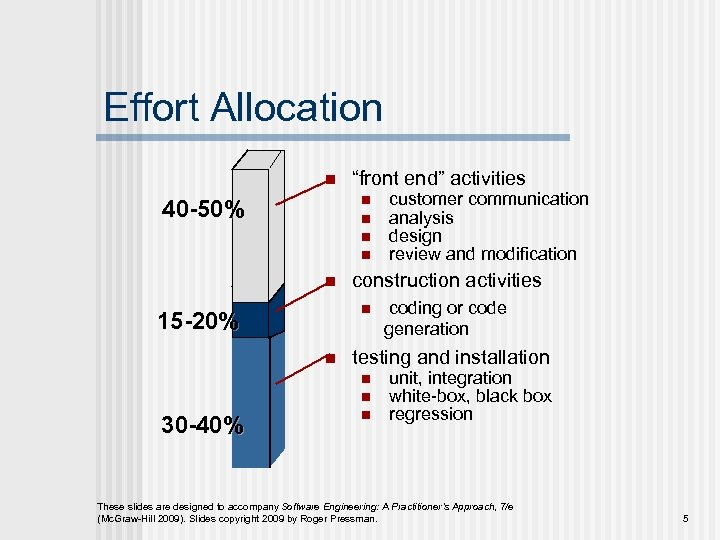 Effort Allocation n n 40 -50% n n customer communication analysis design review and