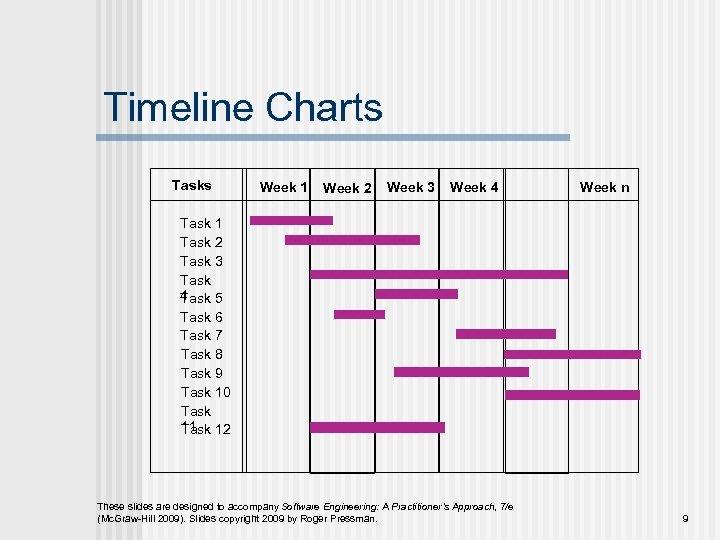 Timeline Charts Tasks Week 1 Week 2 Week 3 Week 4 Week n Task