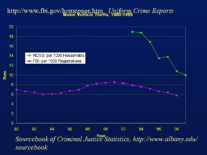 http: //www. fbi. gov/homepage. htm Uniform Crime Reports Sourcebook of Criminal Justice Statistics, http: