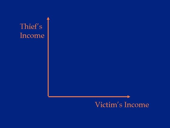 Thief's Income Victim's Income