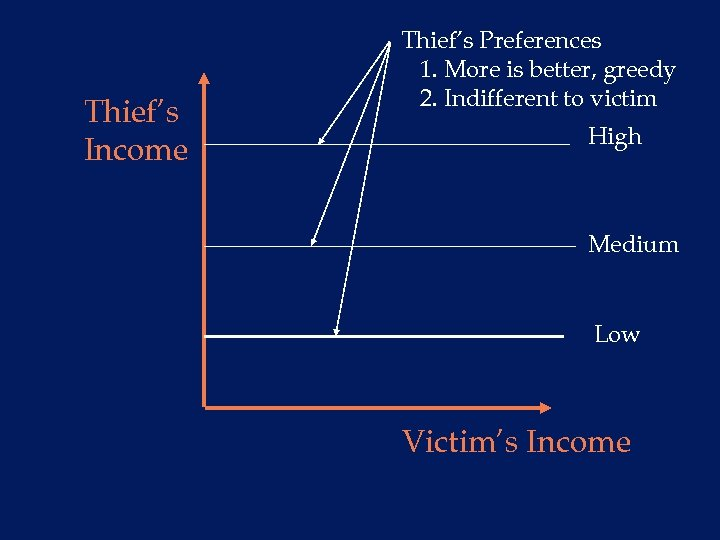 Thief's Income Thief's Preferences 1. More is better, greedy 2. Indifferent to victim High