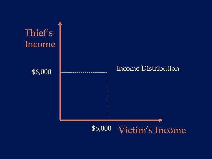 Thief's Income Distribution $6, 000 Victim's Income