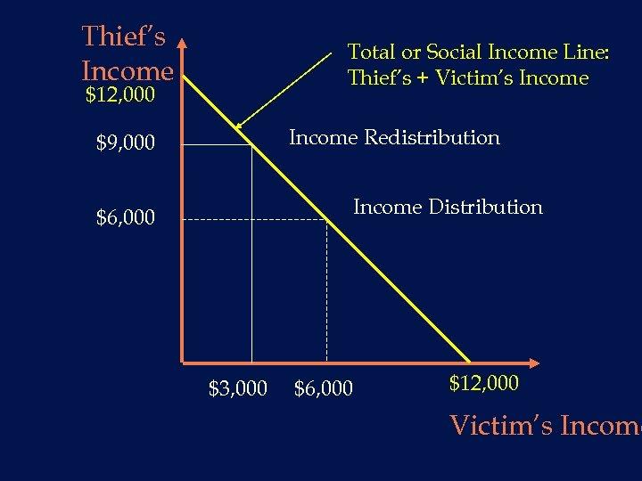 Thief's Income Total or Social Income Line: Thief's + Victim's Income $12, 000 Income