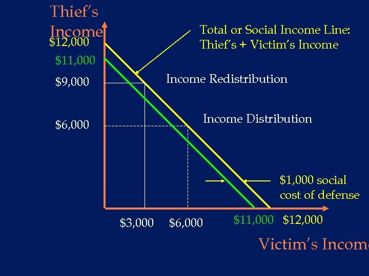 Thief's Income Total or Social Income Line: Thief's + Victim's Income $12, 000 $11,