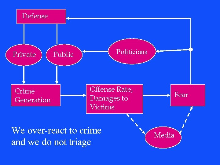 Defense Private Crime Generation Politicians Public Offense Rate, Damages to Victims We over-react to