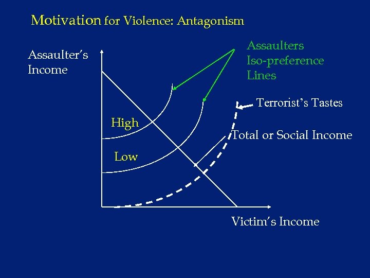 Motivation for Violence: Antagonism Assaulters Iso-preference Lines Assaulter's Income Terrorist's Tastes High Total or
