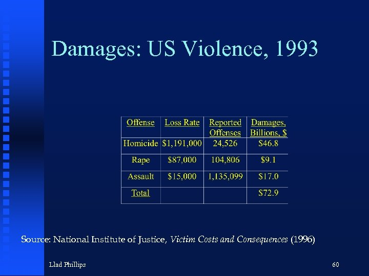 Damages: US Violence, 1993 Source: National Institute of Justice, Victim Costs and Consequences (1996)