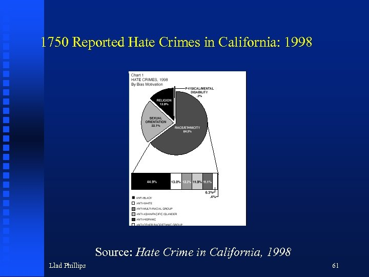 1750 Reported Hate Crimes in California: 1998 Source: Hate Crime in California, 1998 Llad