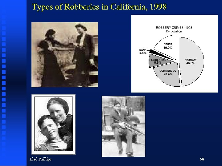 Types of Robberies in California, 1998 Llad Phillips 68