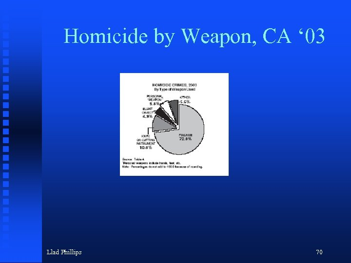 Homicide by Weapon, CA ' 03 Llad Phillips 70