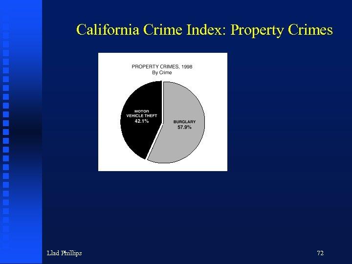 California Crime Index: Property Crimes Llad Phillips 72