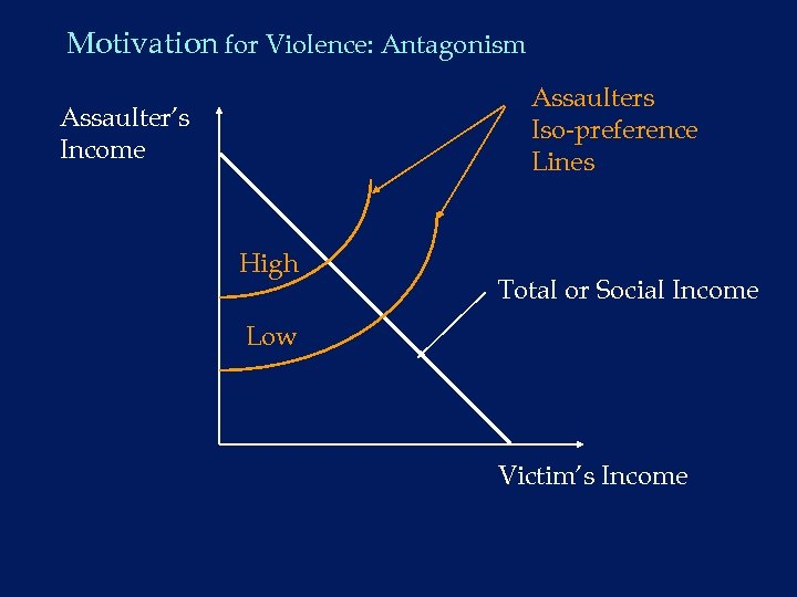 Motivation for Violence: Antagonism Assaulters Iso-preference Lines Assaulter's Income High Total or Social Income