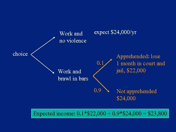 Work and no violence expect $24, 000/yr choice 0. 1 Work and brawl in