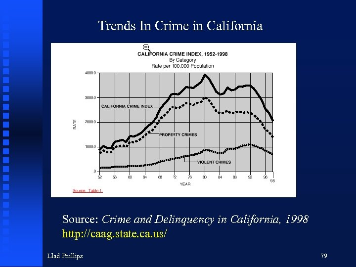 Trends In Crime in California Source: Crime and Delinquency in California, 1998 http: //caag.