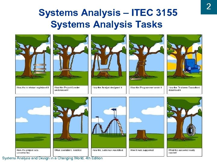 Systems Analysis – ITEC 3155 Systems Analysis Tasks Systems Analysis and Design in a