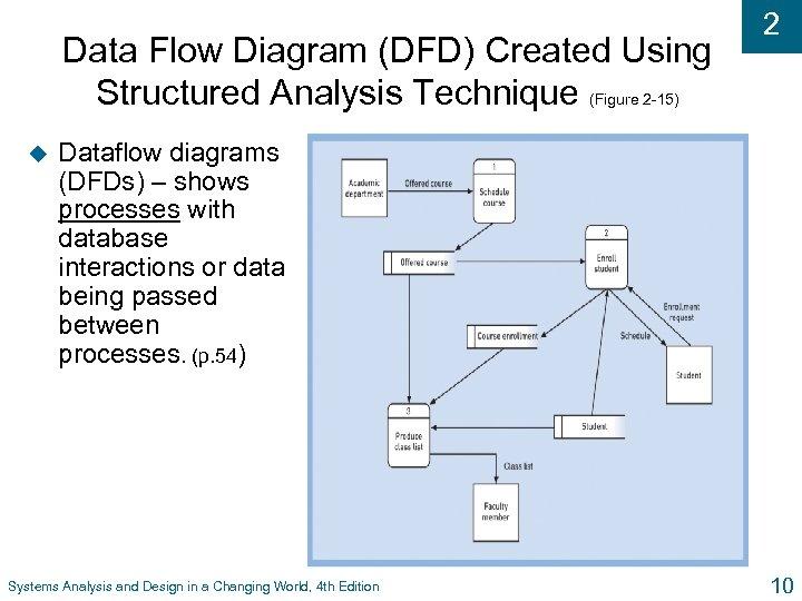 Data Flow Diagram (DFD) Created Using Structured Analysis Technique (Figure 2 -15) u 2
