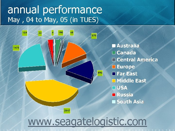 annual performance May , 04 to May, 05 (in TUES) www. seagatelogistic. com