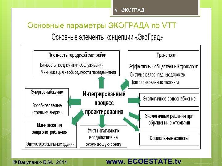 9 ЭКОГРАД Основные параметры ЭКОГРАДА по VTT Из разработки финской VTT для СПб ©
