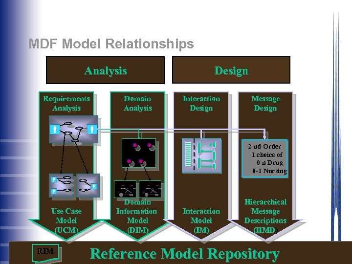 MDF Model Relationships Analysis Requirements Analysis Domain Analysis Design Interaction Design Message Design 2