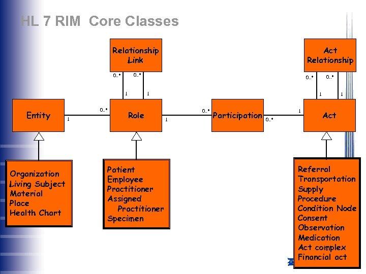 HL 7 RIM Core Classes Relationship Link 0. . * 1 Entity Organization Living