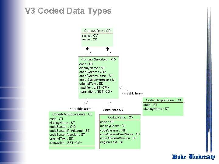 V 3 Coded Data Types Duke University