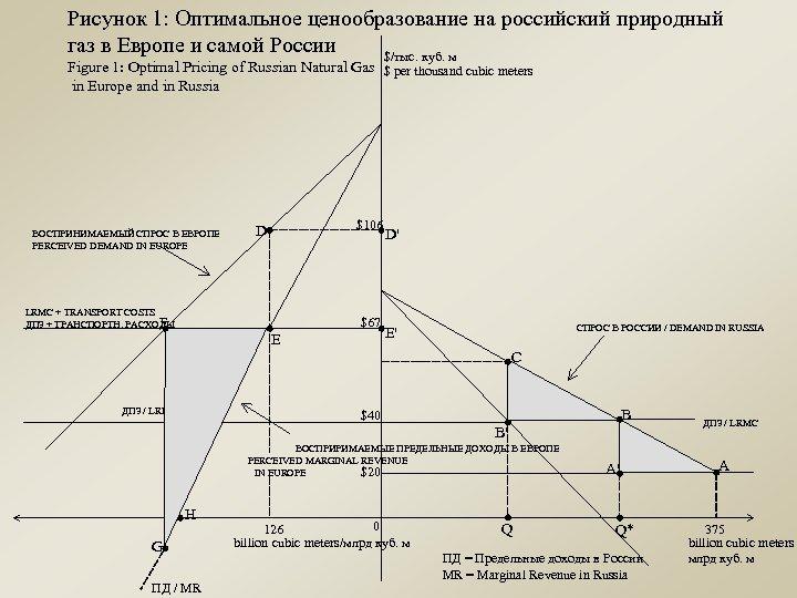 Рисунок 1: Оптимальное ценообразование на российский природный газ в Европе и самой России $/тыс.