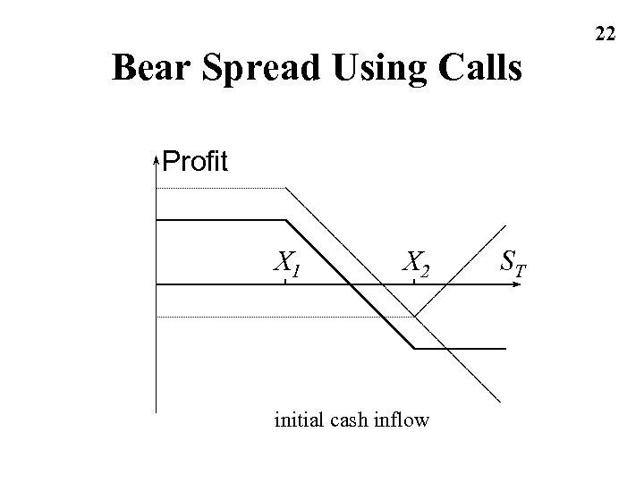 Bear Spread Using Calls Profit X 1 X 2 initial cash inflow ST 22