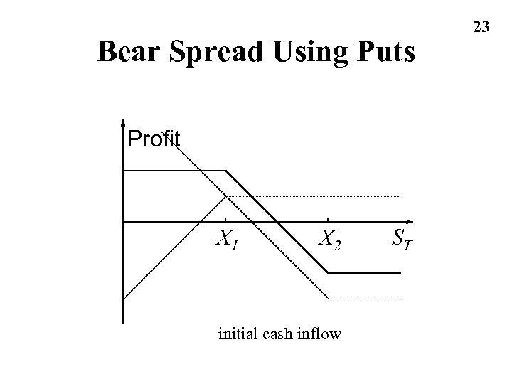Bear Spread Using Puts Profit X 1 X 2 initial cash inflow ST 23